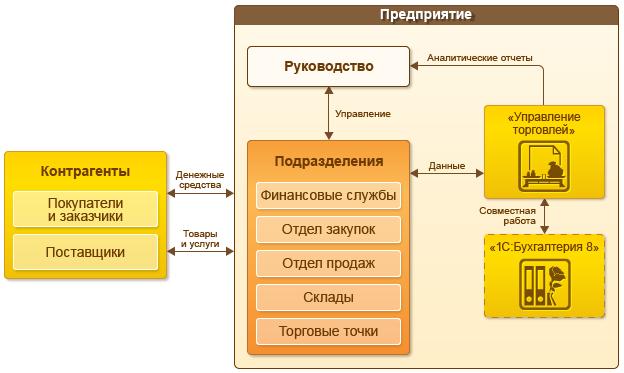 программного обеспечения