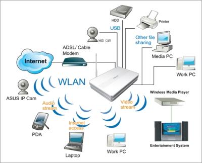 беспроводную сеть Wi Fi